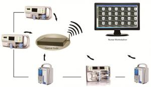 BM-1000 Wireless Infusion Monitoring System