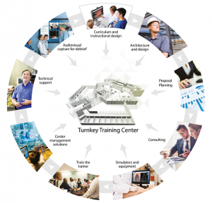 Your Training Partner of Choice for Turnkey Educational Solutions