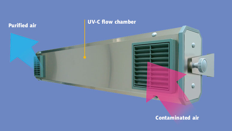 UV- C flow and direct action germicidal lamps for air and
