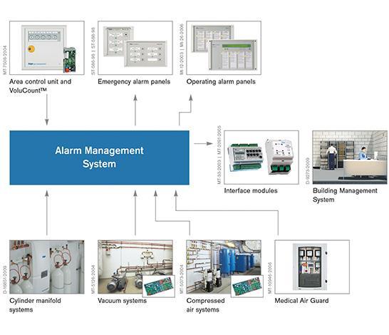Alarm Management System