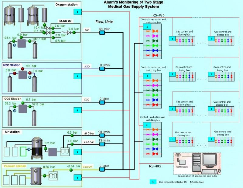 medical gas diagram all wiring diagram Basic House Wiring Diagrams