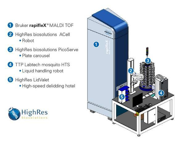 Overview rapifleX MALDI PharmaPulse - rapifleX MALDI PharmaPulse | Bruker