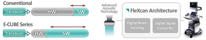 ALPINION MEDICAL SYSTEMS : Imaging platform Technology