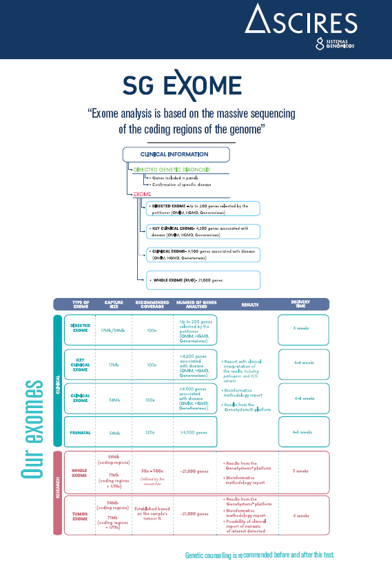 SG EXOME - Exome analysis is based on the massive sequencing of the coding regions of the genome