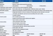 date sheet of blood culture system
