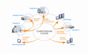 CARESTREAM Vue for Cloud-Based Services