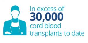 Umbilical Cord Blood Donation | Cells4Life