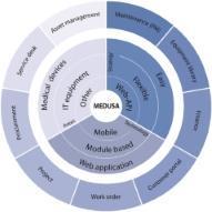 Medusa – SoftPro Medical Solutions