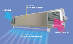 Energy-saving UVGI flow germicidal lamps with the external direct radiation UV-C bulb, switched on in people absence