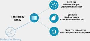 ZeEcoTox, The zeclinics ecotoxicology platform