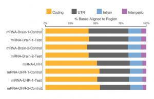 RNA-Seq Data Analysis | RNA sequencing software tools