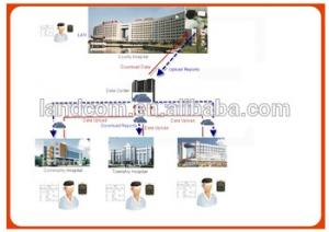 Remote Hospital Holter Analysis Management System - Buy Hospital Management System,Holter Product on Alibaba.com