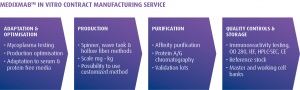 MedixMAB™ Contract Manufacturing | Medixbiochemica