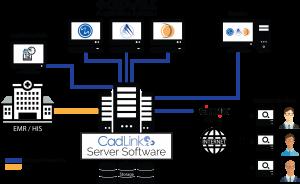 CadLink | Cadwell HL7 EEG, EMG, IONM Information Management System