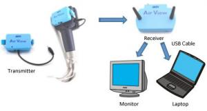 Air View:Anesthesia equipment:MPI