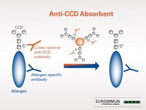Anti-CCD Absorbent