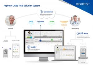 Rightest Care total solution